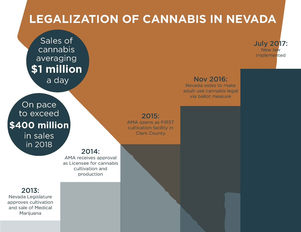Legalization Graph Nevada